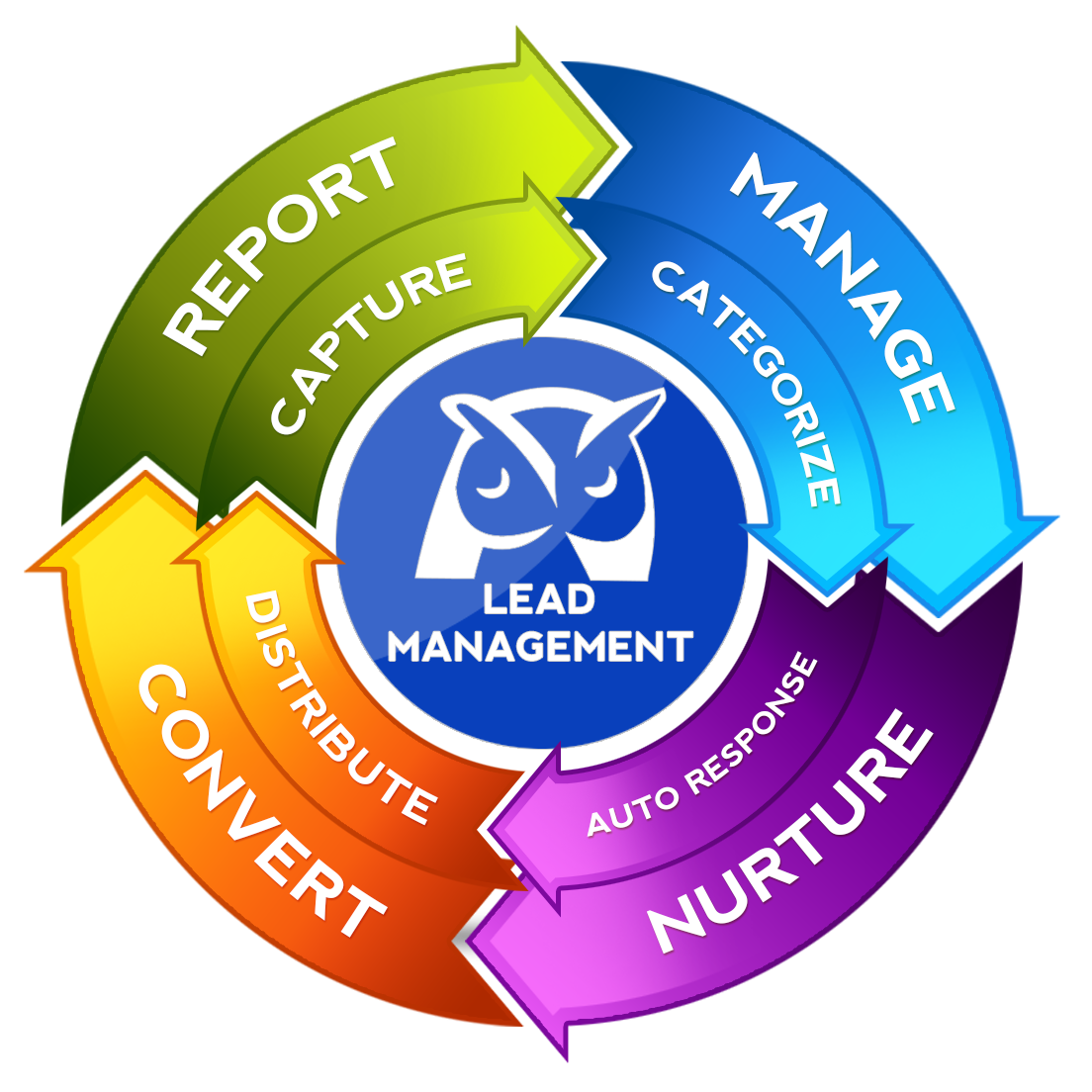 Wise agent crm releases powerful new lead management system wise